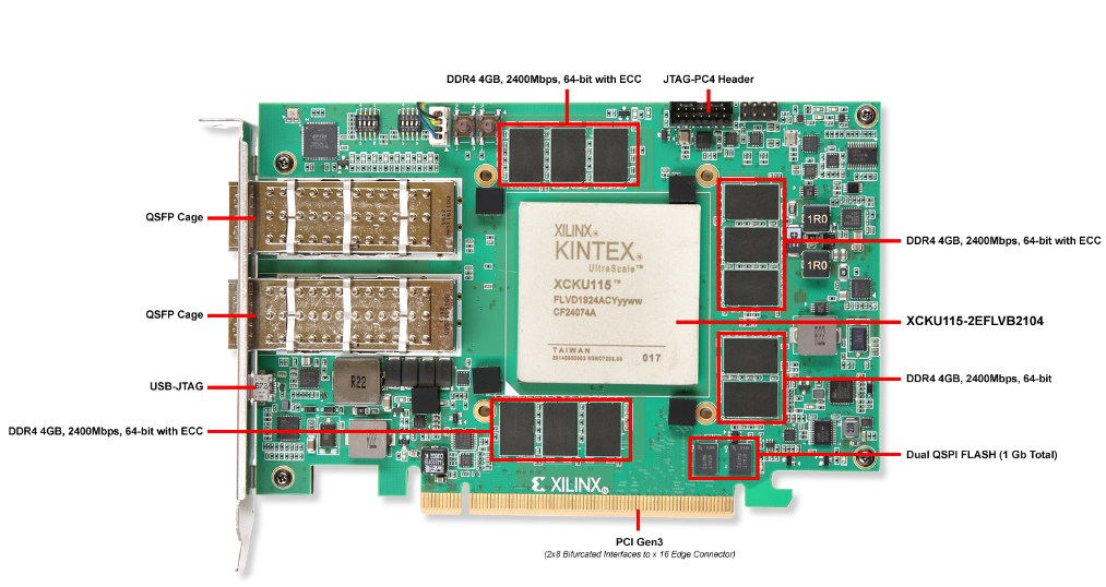 Xilinx Kintex UltraScale FPGA KCU1500 Acceleration Development Kit